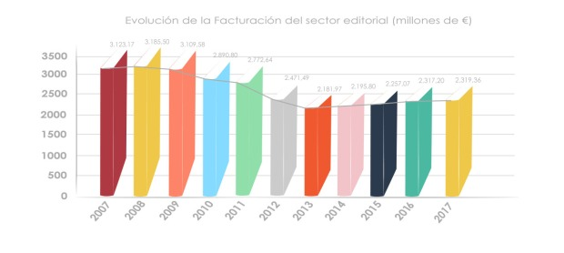 Evolución de la facturación del sector editorial español